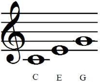 c-major-triad 3