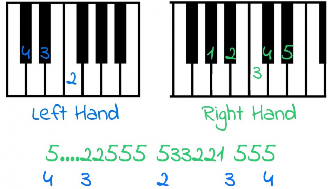 Keyboard diagrams and Alternate Notation for piano Tutorial