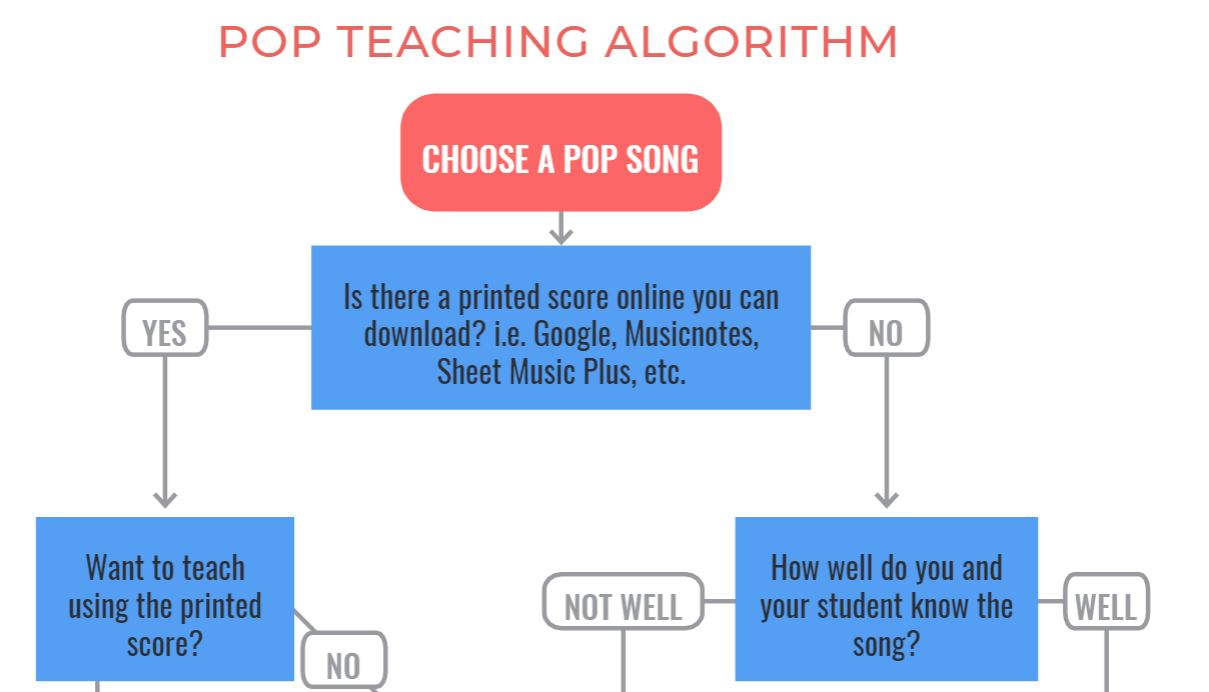 How to Choose the Right Pop Song to Teach Your Students