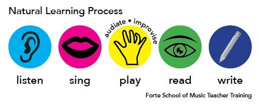 Natural Learning Process