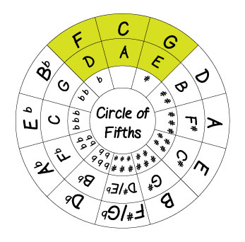 image regarding Printable Circle of Fifths named circle-of-fifths-chord-decision - Imaginative Tunes Schooling